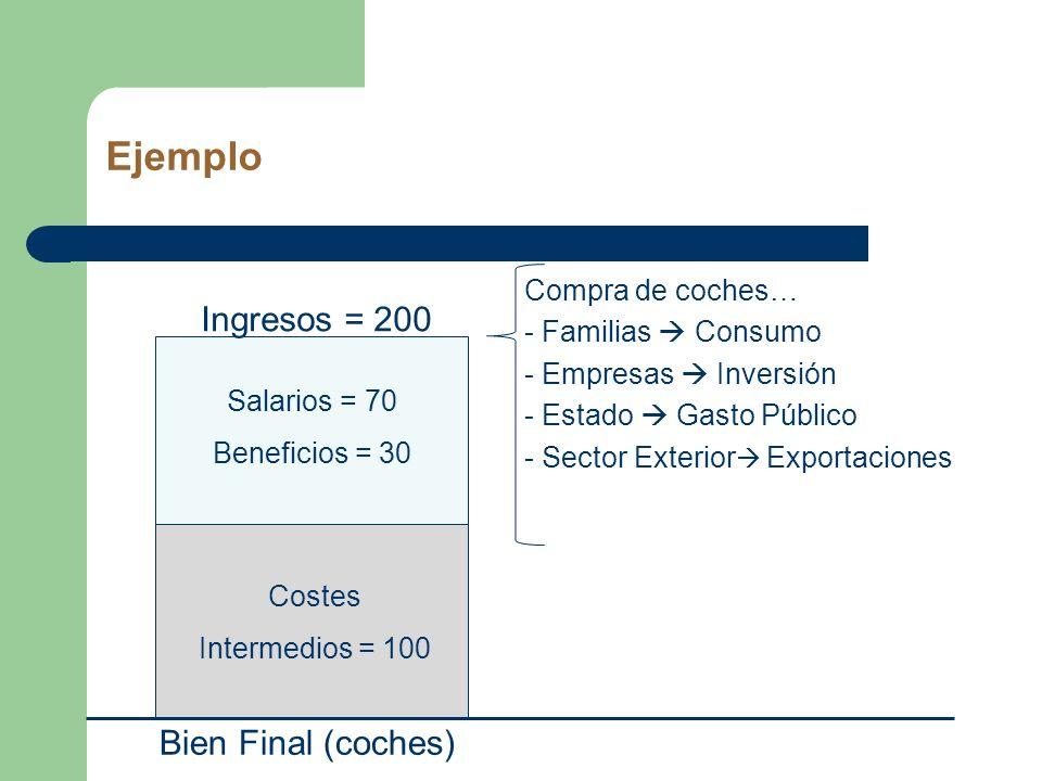 Ejemplo Salarios = 70 Beneficios = 30 Ingresos = 200 Bien Final (coches) Costes Intermedios = 100 Compra de coches… - Familias Consumo - Empresas Inve