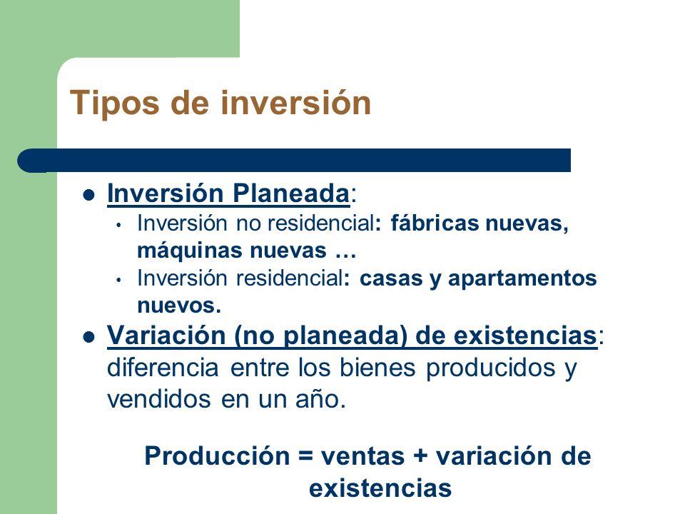 Tipos de inversión Inversión Planeada: Inversión no residencial: fábricas nuevas, máquinas nuevas … Inversión residencial: casas y apartamentos nuevos