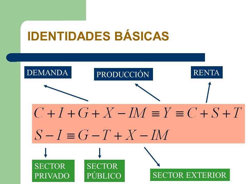 IDENTIDADES BÁSICAS DEMANDA PRODUCCIÓN RENTA SECTOR PRIVADO SECTOR EXTERIOR SECTOR PÚBLICO