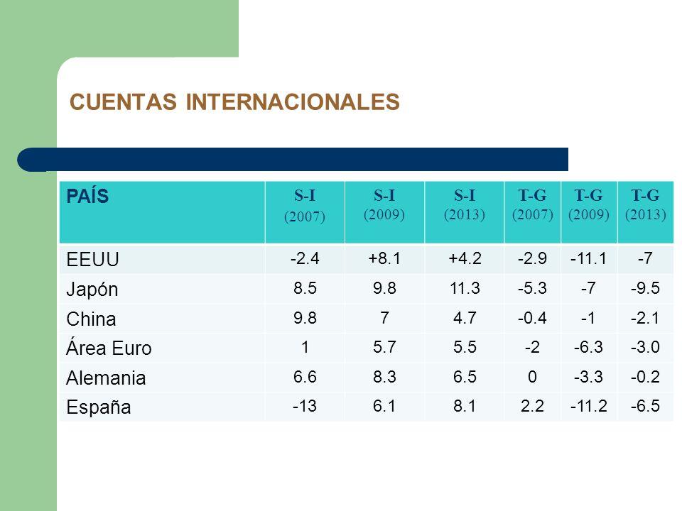 CUENTAS INTERNACIONALES PAÍS S-I (2007) S-I (2009) S-I (2013) T-G (2007) T-G (2009) T-G (2013) EEUU -2.4+8.1+4.2-2.9-11.1-7 Japón 8.59.811.3-5.3-7-9.5
