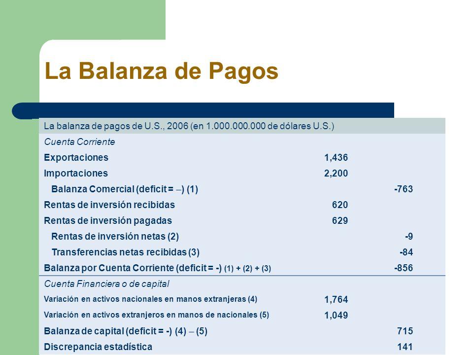 La balanza de pagos de U.S., 2006 (en 1.000.000.000 de dólares U.S.) Cuenta Corriente Exportaciones 1,436 Importaciones 2,200 Balanza Comercial (defic