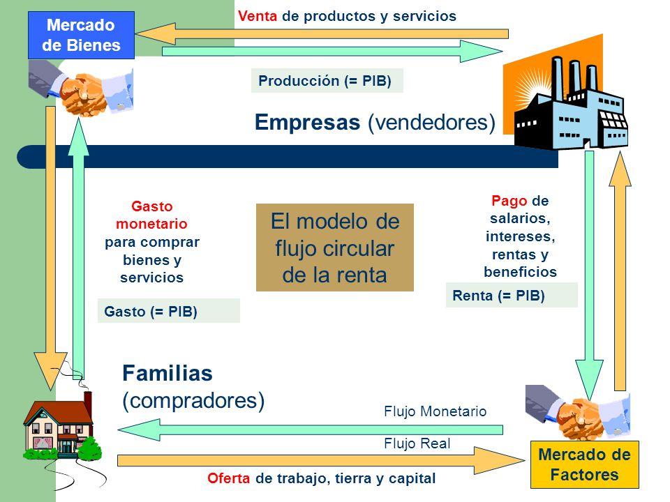Mercado de Factores Mercado de Bienes Oferta de trabajo, tierra y capital Venta de productos y servicios Gasto monetario para comprar bienes y servici
