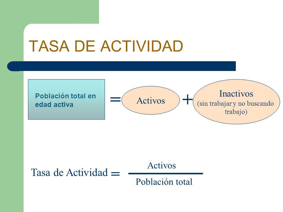 TASA DE ACTIVIDAD = Activos + Inactivos (sin trabajar y no buscando trabajo) Tasa de Actividad Activos Población total = Población total en edad activ