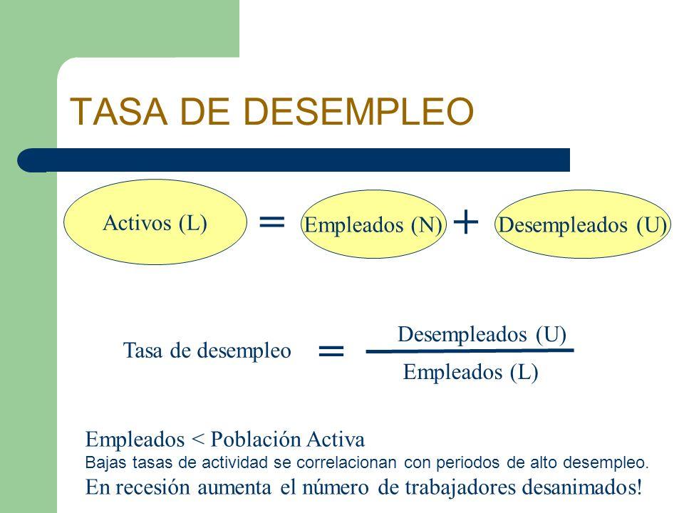 TASA DE DESEMPLEO Activos (L) = Empleados (N) + Desempleados (U) Tasa de desempleo Desempleados (U) Empleados (L) Empleados < Población Activa Bajas t
