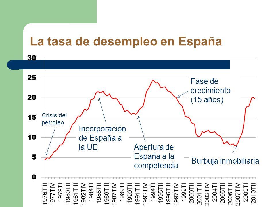La tasa de desempleo en España Crisis del petroleo Incorporación de España a la UE Apertura de España a la competencia Fase de crecimiento (15 años) B