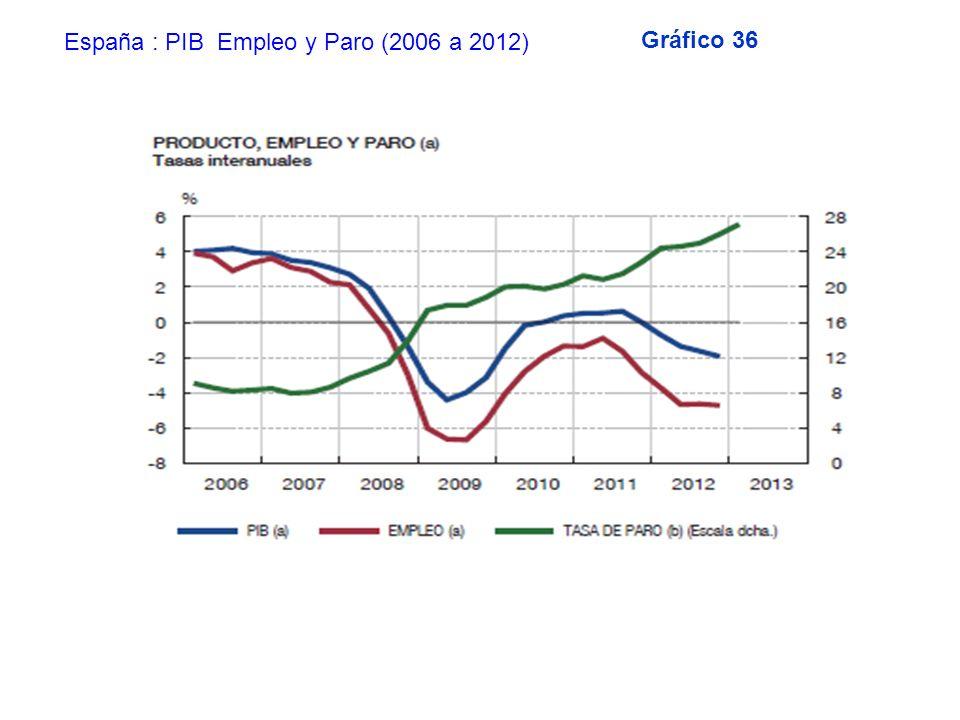 Gráfico 36 España : PIB Empleo y Paro (2006 a 2012)