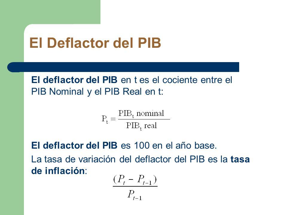 El Deflactor del PIB El deflactor del PIB es 100 en el año base. La tasa de variación del deflactor del PIB es la tasa de inflación: El deflactor del