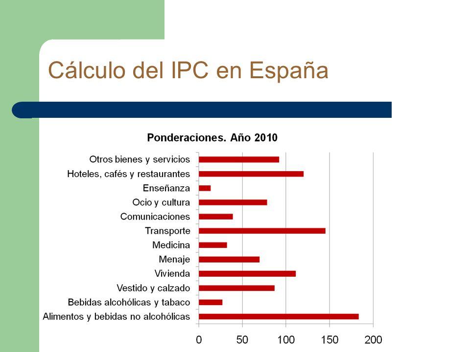 Cálculo del IPC en España