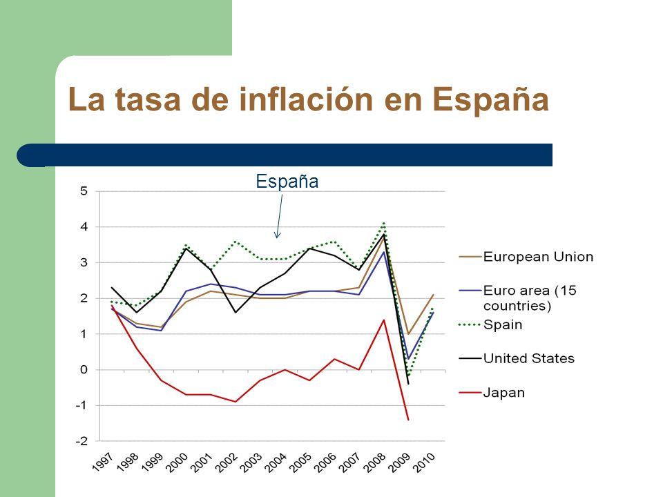 La tasa de inflación en España España