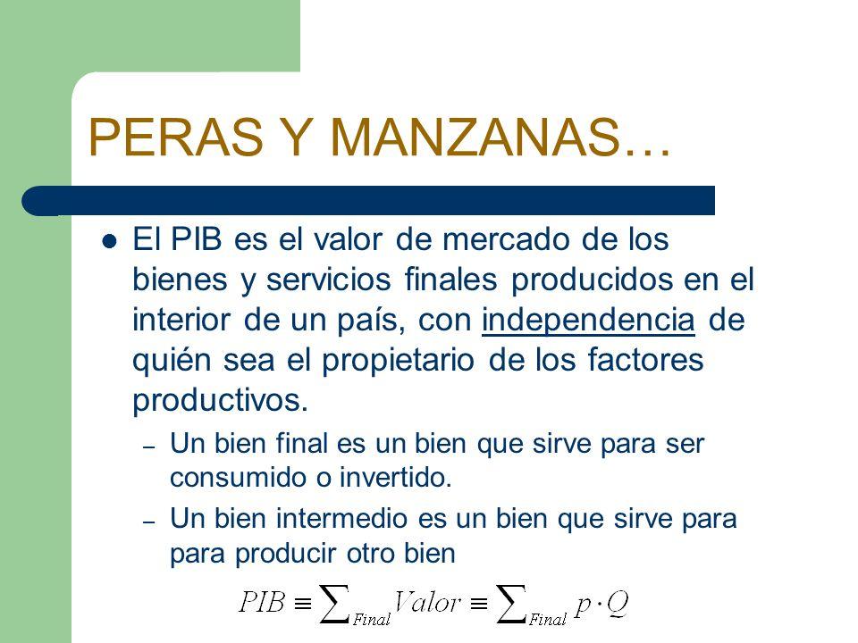 PERAS Y MANZANAS… PNB es el valor de mercado de los bienes y servicios finales producidos por los factores productivos nacionales (propiedad de los residentes de un país) en un periodo de tiempo concreto.