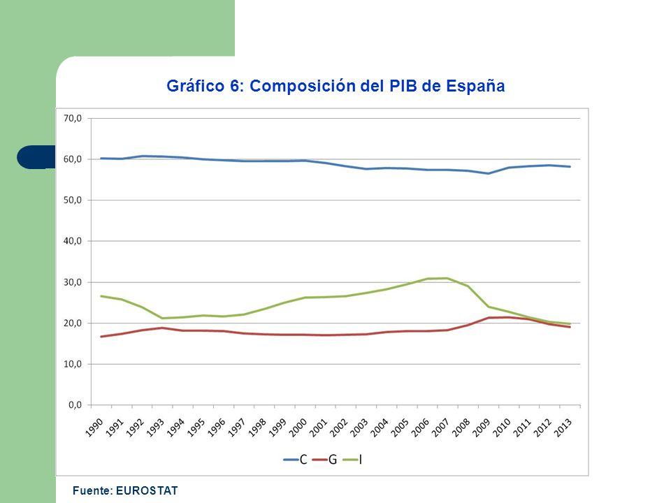 Gráfico 6: Composición del PIB de España Fuente: EUROSTAT
