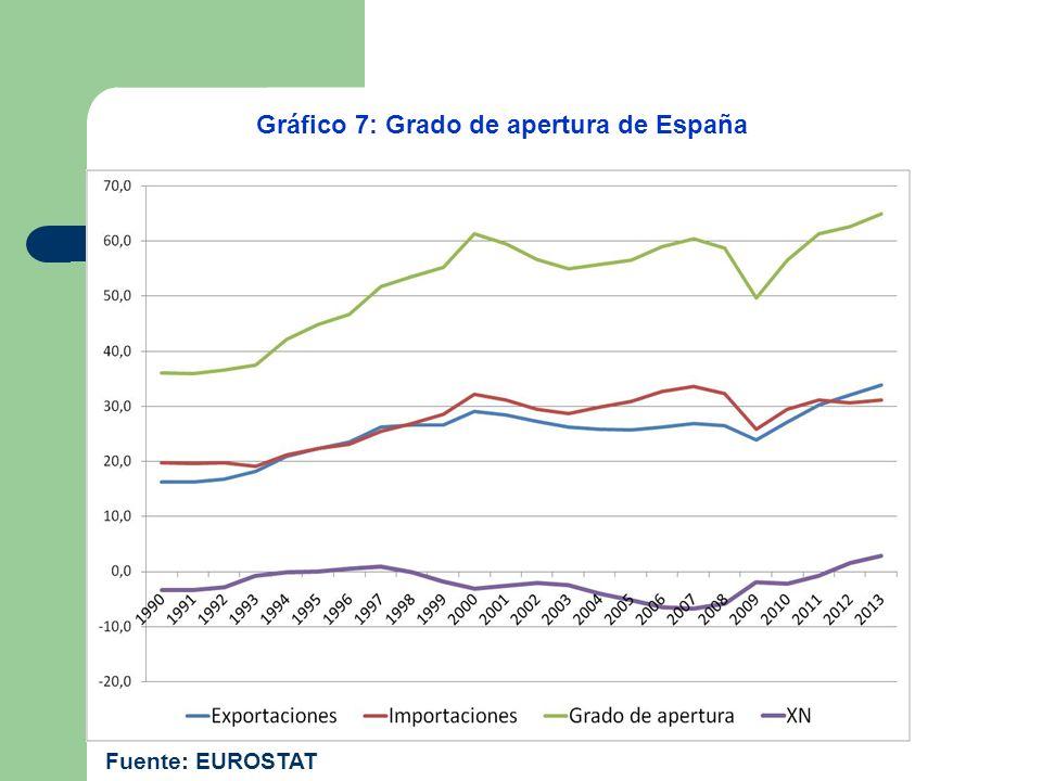 Gráfico 7: Grado de apertura de España Fuente: EUROSTAT