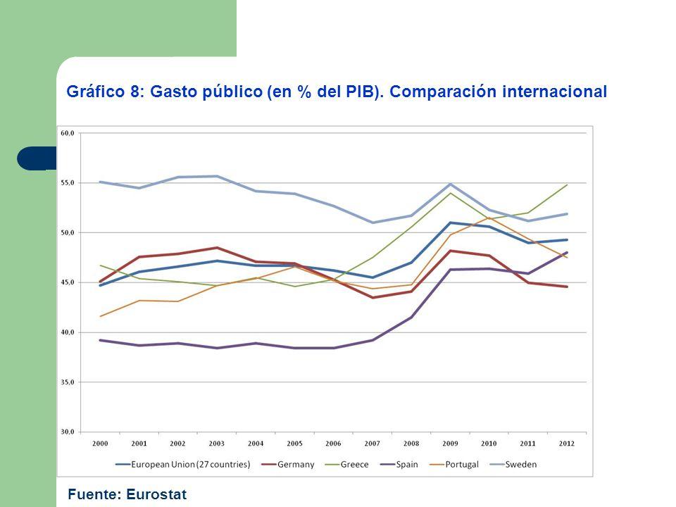 Gráfico 8: Gasto público (en % del PIB). Comparación internacional Fuente: Eurostat