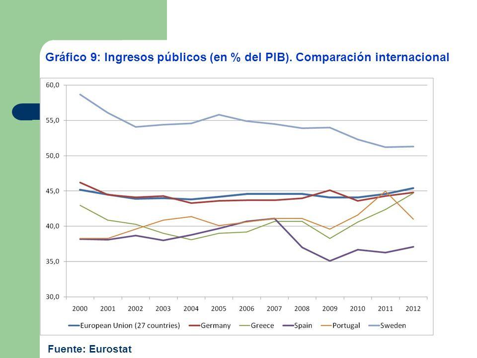 Gráfico 9: Ingresos públicos (en % del PIB). Comparación internacional Fuente: Eurostat