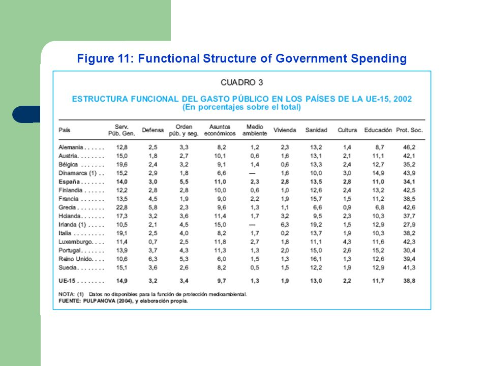 Figure 11: Functional Structure of Government Spending