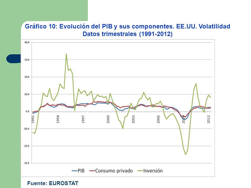 Gráfico 10: Evolución del PIB y sus componentes. EE.UU. Volatilidad Datos trimestrales (1991-2012) Fuente: EUROSTAT
