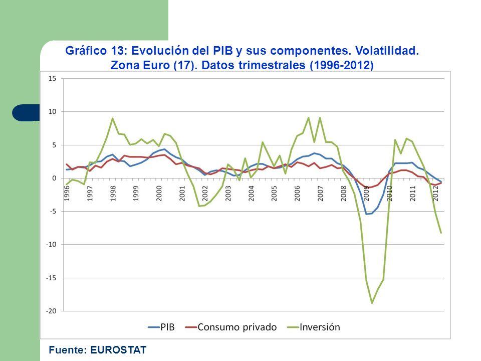 Gráfico 13: Evolución del PIB y sus componentes. Volatilidad. Zona Euro (17). Datos trimestrales (1996-2012) Fuente: EUROSTAT