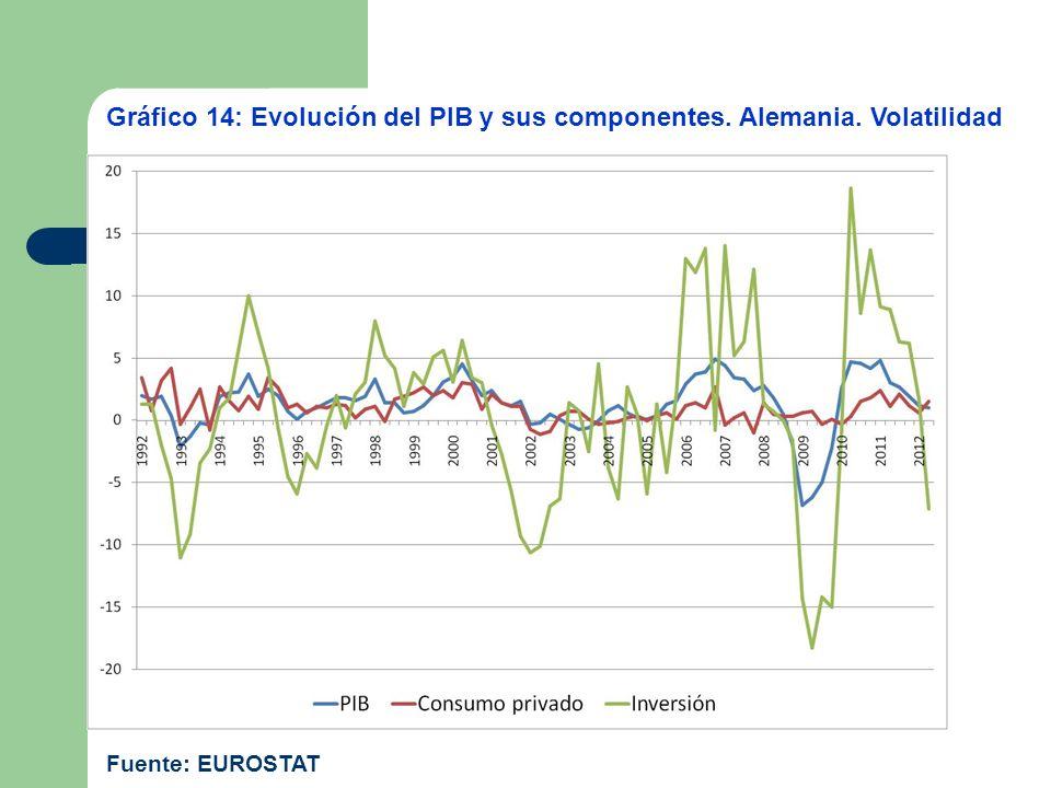 Gráfico 14: Evolución del PIB y sus componentes. Alemania. Volatilidad Fuente: EUROSTAT