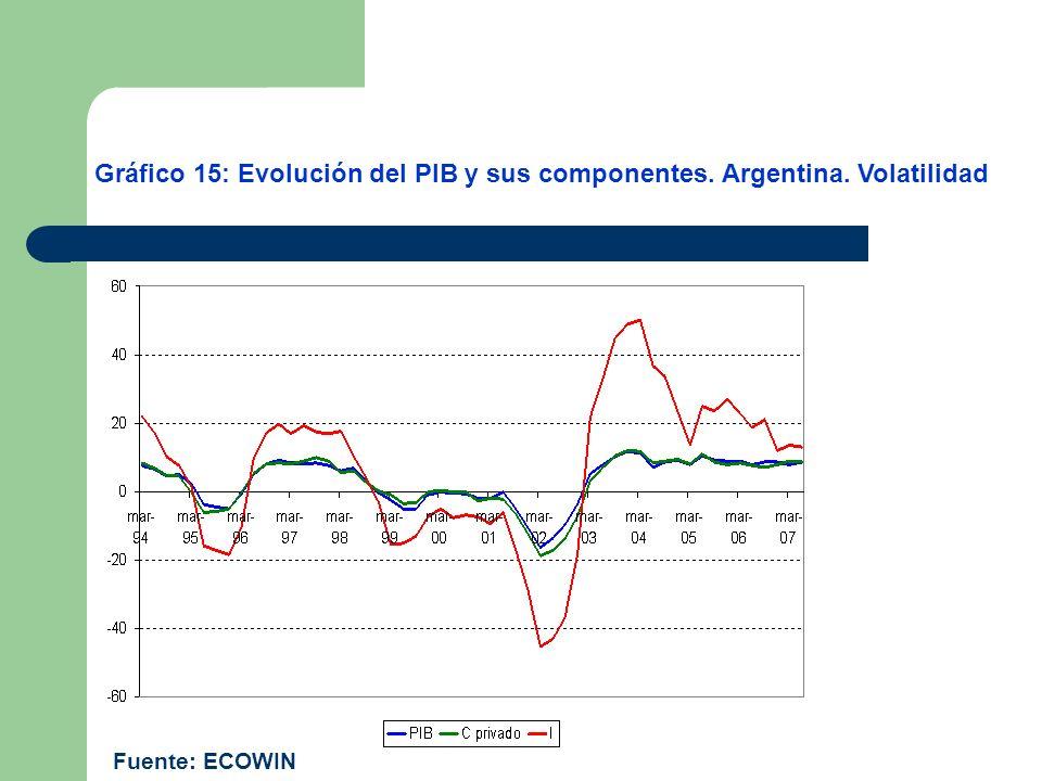 Gráfico 15: Evolución del PIB y sus componentes. Argentina. Volatilidad Fuente: ECOWIN