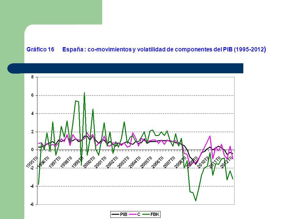 España : co-movimientos y volatilidad de componentes del PIB (1995-2012 ) Gráfico 16
