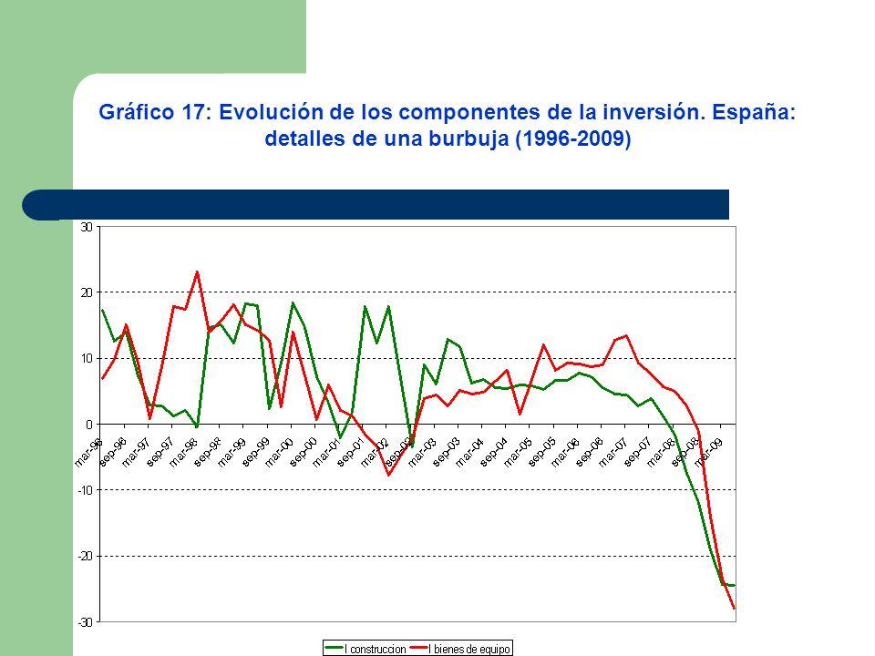 Gráfico 17: Evolución de los componentes de la inversión. España: detalles de una burbuja (1996-2009)