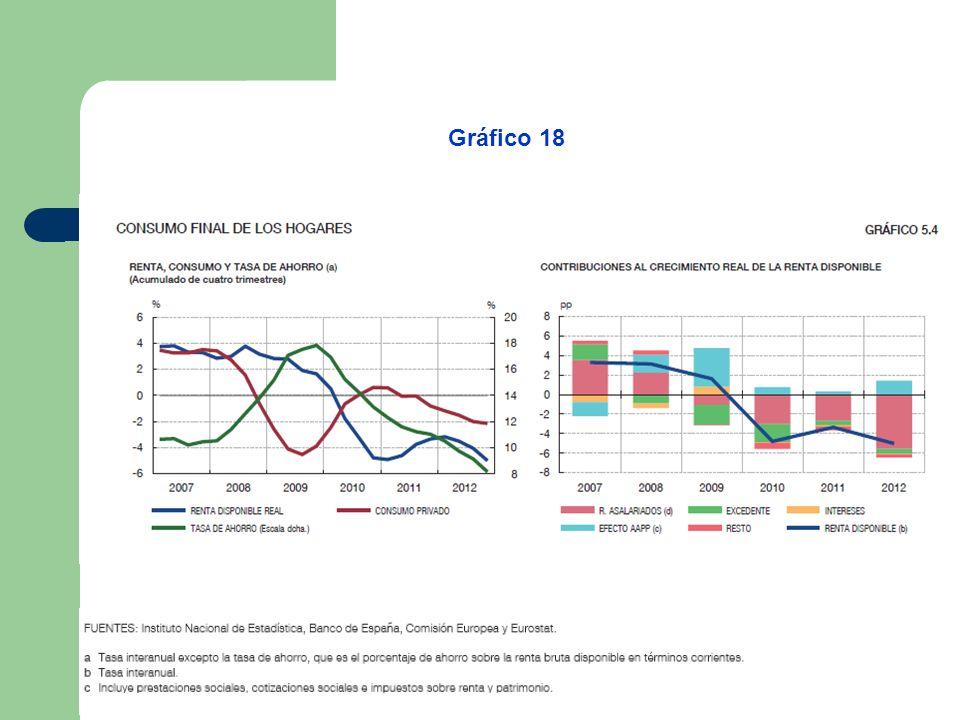 Gráfico 18