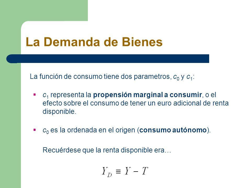 La Demanda de Bienes La función de consumo tiene dos parametros, c 0 y c 1 : c 1 representa la propensión marginal a consumir, o el efecto sobre el co