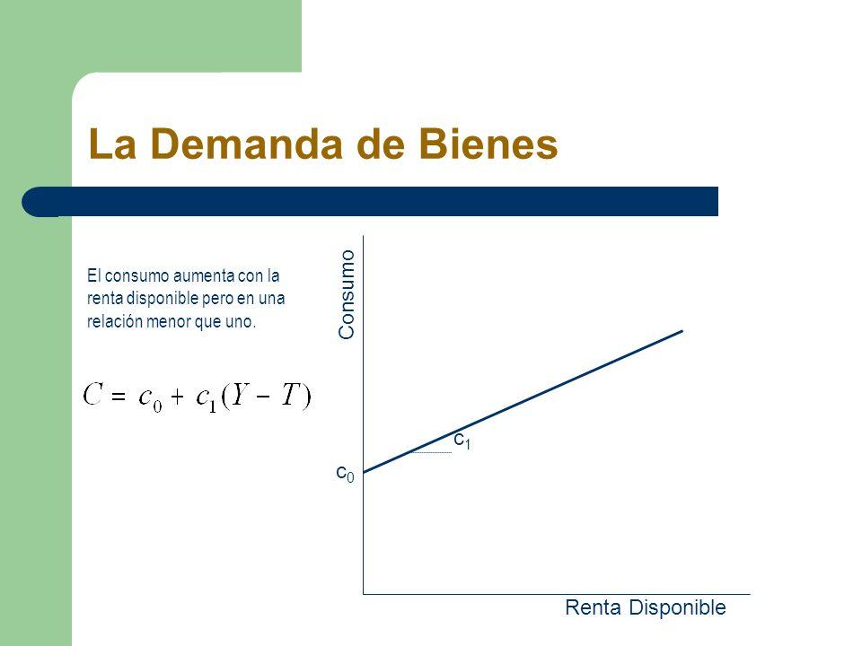 La Demanda de Bienes El consumo aumenta con la renta disponible pero en una relación menor que uno. c0c0 c1c1 Renta Disponible Consumo