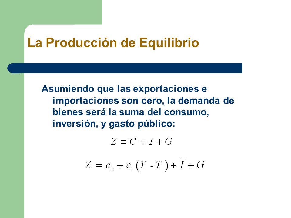 La Producción de Equilibrio Asumiendo que las exportaciones e importaciones son cero, la demanda de bienes será la suma del consumo, inversión, y gast