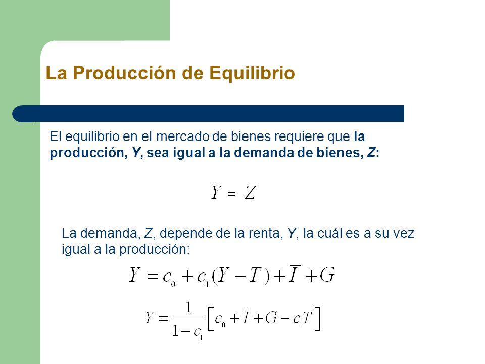 La Producción de Equilibrio El equilibrio en el mercado de bienes requiere que la producción, Y, sea igual a la demanda de bienes, Z: : La demanda, Z,
