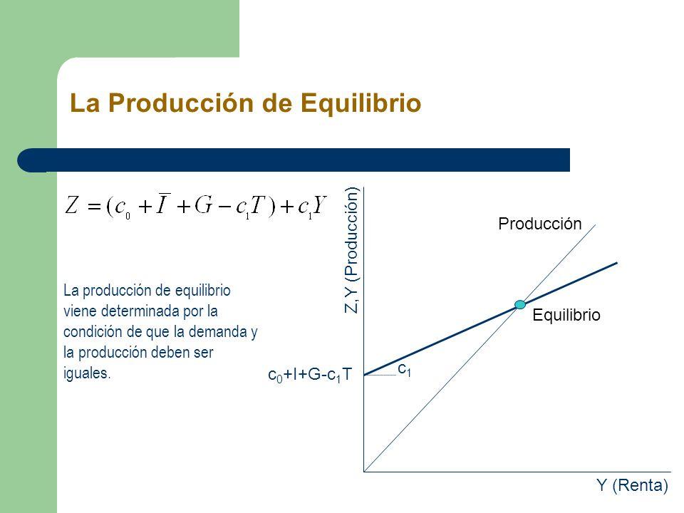 La producción de equilibrio viene determinada por la condición de que la demanda y la producción deben ser iguales. c 0 +I+G-c 1 T c1c1 Y (Renta) Z,Y