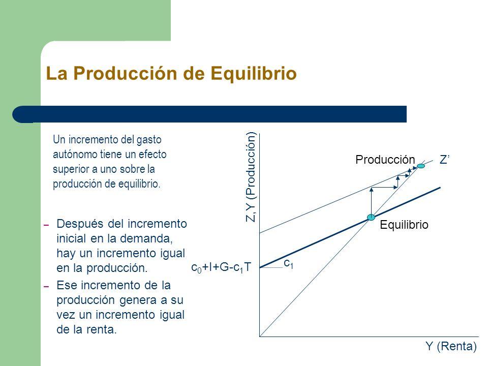Un incremento del gasto autónomo tiene un efecto superior a uno sobre la producción de equilibrio. La Producción de Equilibrio c 0 +I+G-c 1 T c1c1 Y (
