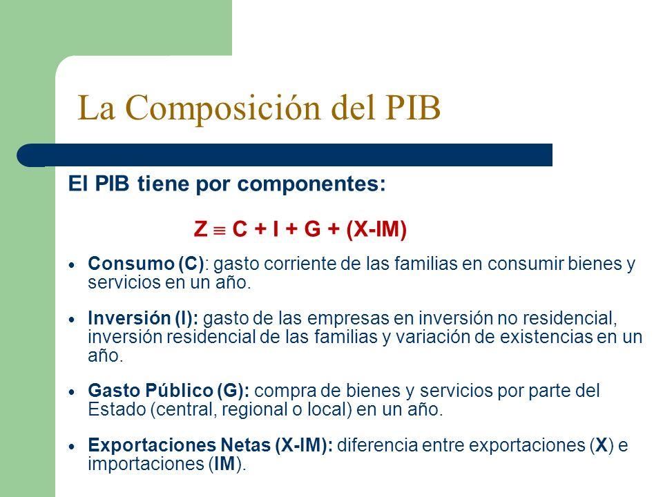 El PIB tiene por componentes: Z C + I + G + (X-IM) Consumo (C): gasto corriente de las familias en consumir bienes y servicios en un año. Inversión (I
