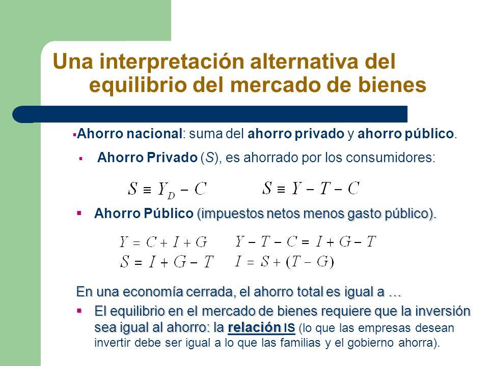 Una interpretación alternativa del equilibrio del mercado de bienes Ahorro nacional: suma del ahorro privado y ahorro público. Ahorro Privado (S), es