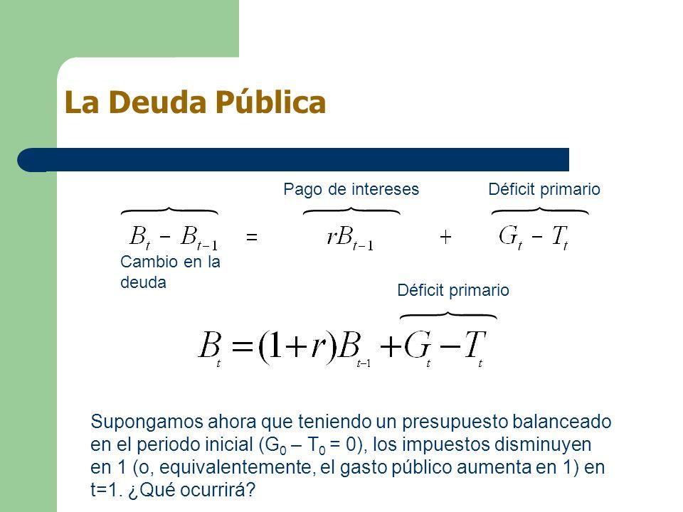 Cambio en la deuda Pago de interesesDéficit primario Supongamos ahora que teniendo un presupuesto balanceado en el periodo inicial (G 0 – T 0 = 0), lo