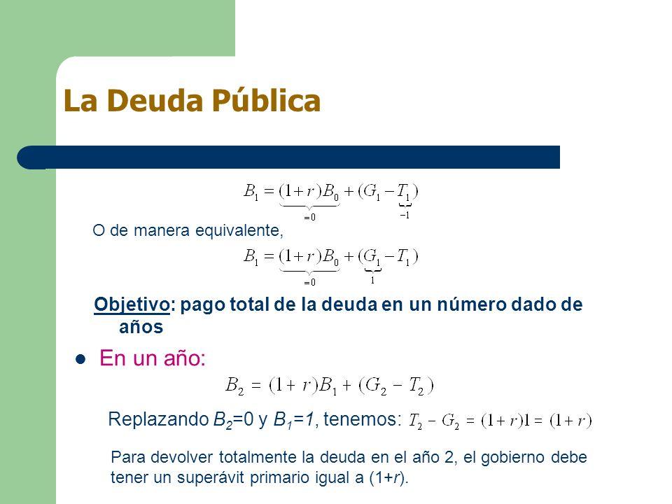Objetivo: pago total de la deuda en un número dado de años La Deuda Pública O de manera equivalente, Replazando B 2 =0 y B 1 =1, tenemos: Para devolve