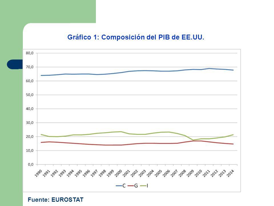 Gráfico 1: Composición del PIB de EE.UU. Fuente: EUROSTAT