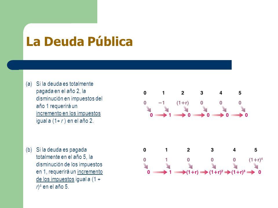 La Deuda Pública (a)Si la deuda es totalmente pagada en el año 2, la disminución en impuestos del año 1 requerirá un incremento en los impuestos igual