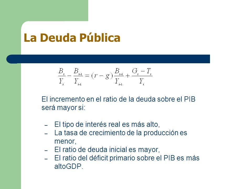 La Deuda Pública El incremento en el ratio de la deuda sobre el PIB será mayor si: – El tipo de interés real es más alto, – La tasa de crecimiento de
