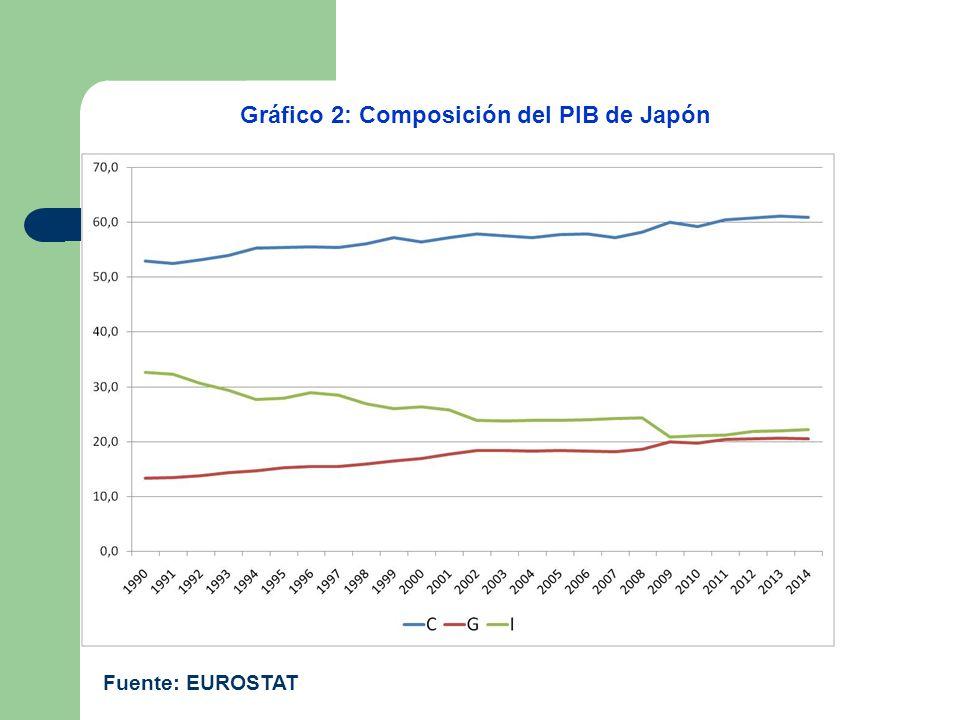 Gráfico 2: Composición del PIB de Japón Fuente: EUROSTAT