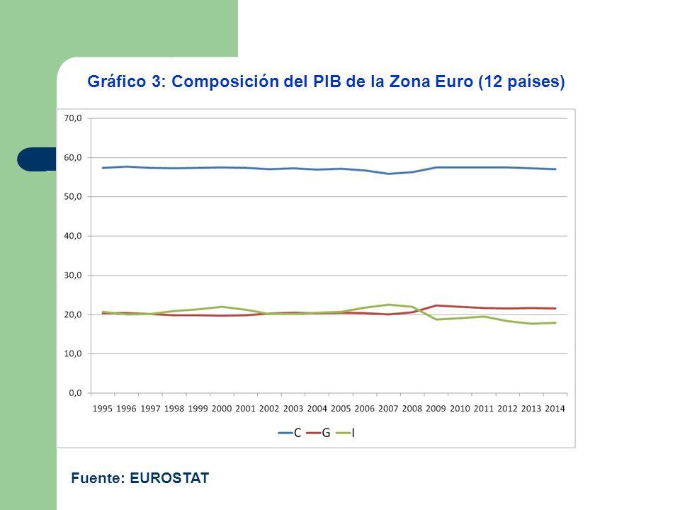 Gráfico 3: Composición del PIB de la Zona Euro (12 países) Fuente: EUROSTAT