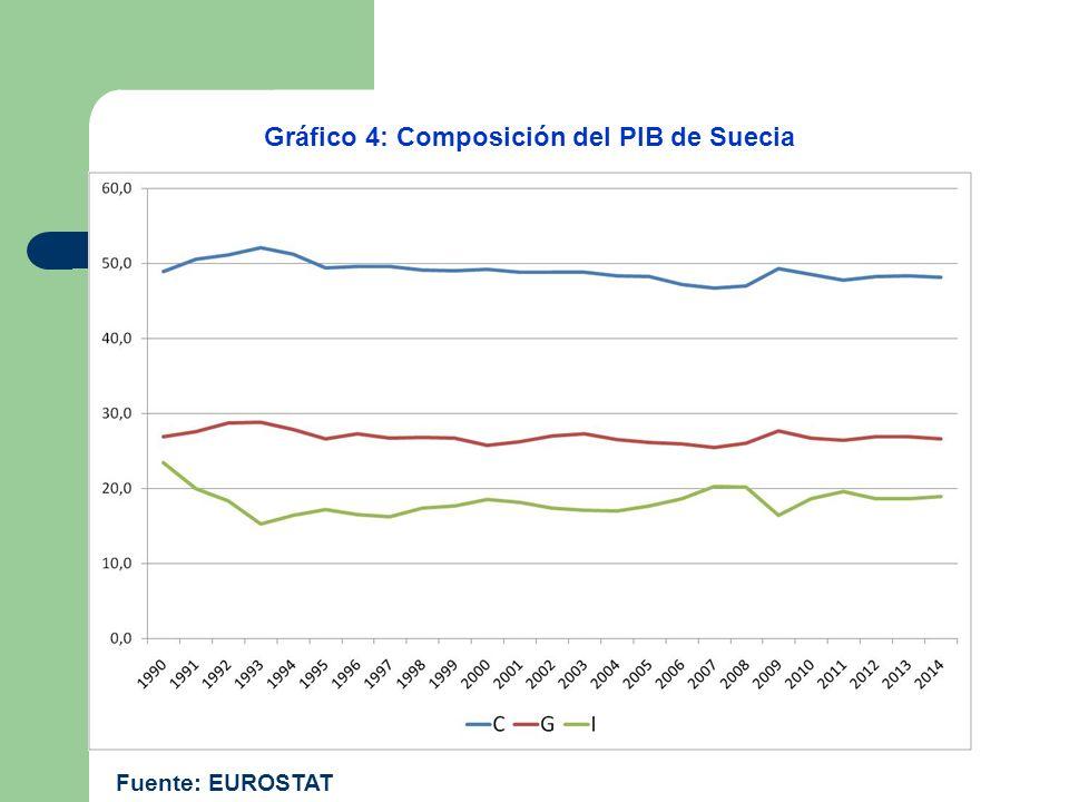 Gráfico 4: Composición del PIB de Suecia Fuente: EUROSTAT