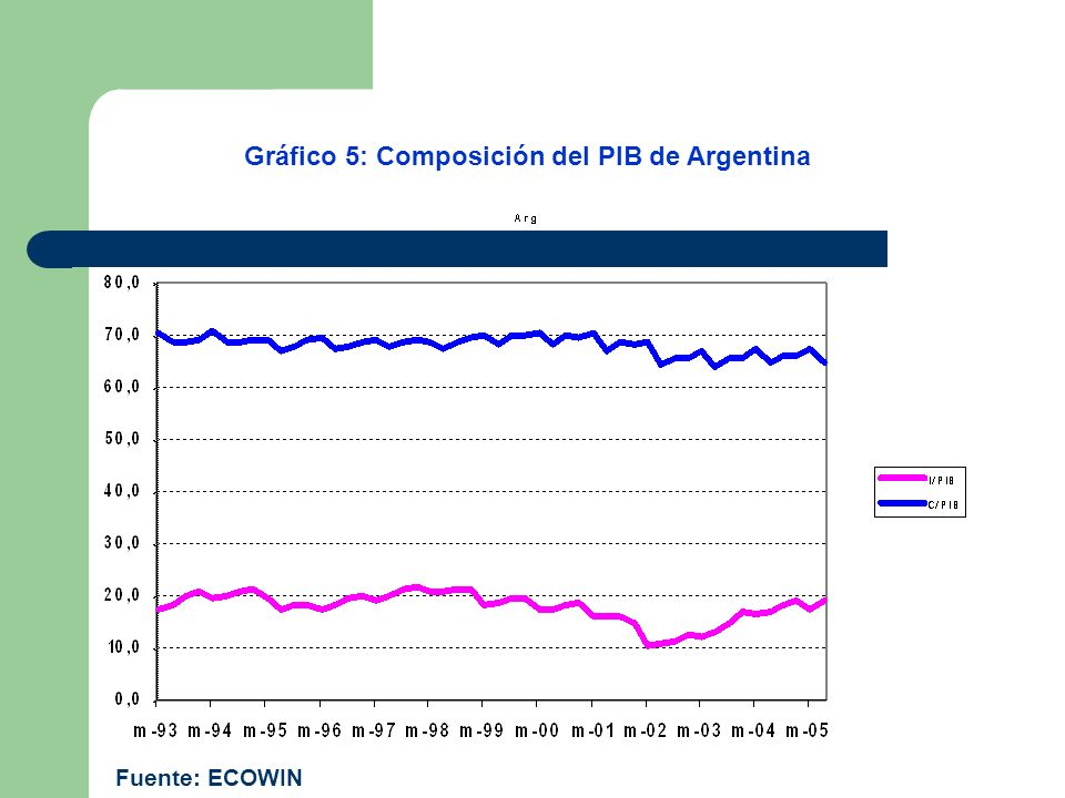 Gráfico 5: Composición del PIB de Argentina Fuente: ECOWIN