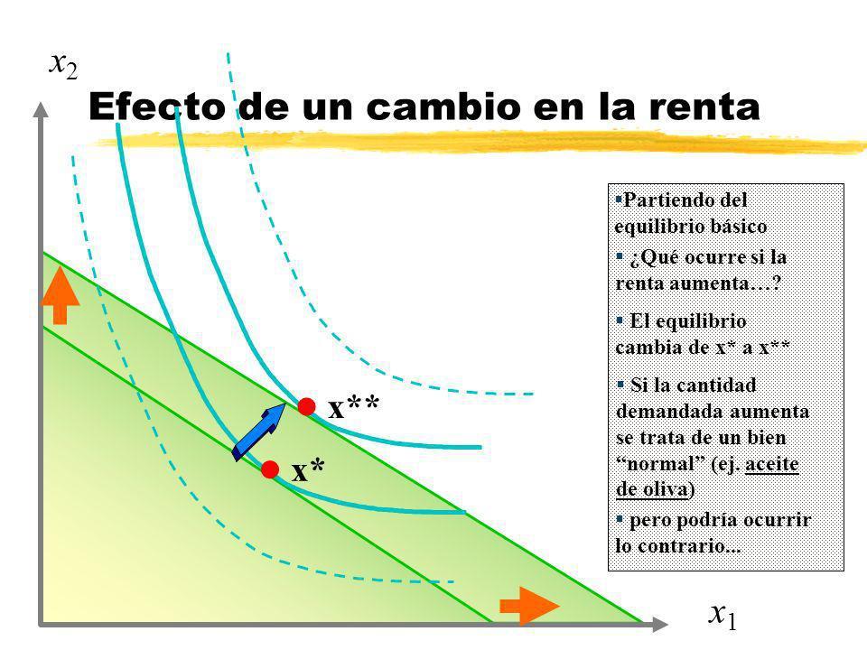 Efecto de un cambio en la renta l x* l x** x1x1 x2x2 Partiendo del equilibrio básico ¿Qué ocurre si la renta aumenta…? El equilibrio cambia de x* a x*