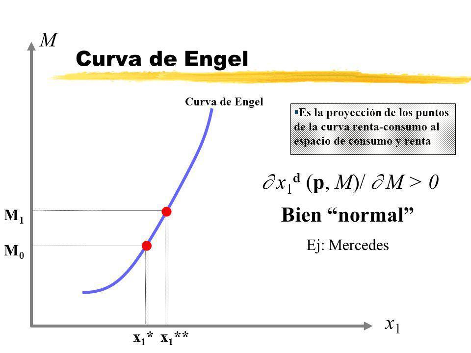 Curva de Engel x1x1 M x1*x1* x 1 ** M0M0 M1M1 x 1 d (p, M)/ M > 0 Bien normal Ej: Mercedes l l Es la proyección de los puntos de la curva renta-consum