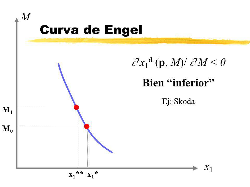 x1x1 M x 1 ** x 1 * M0M0 M1M1 x 1 d (p, M)/ M < 0 Bien inferior Ej: Skoda l l