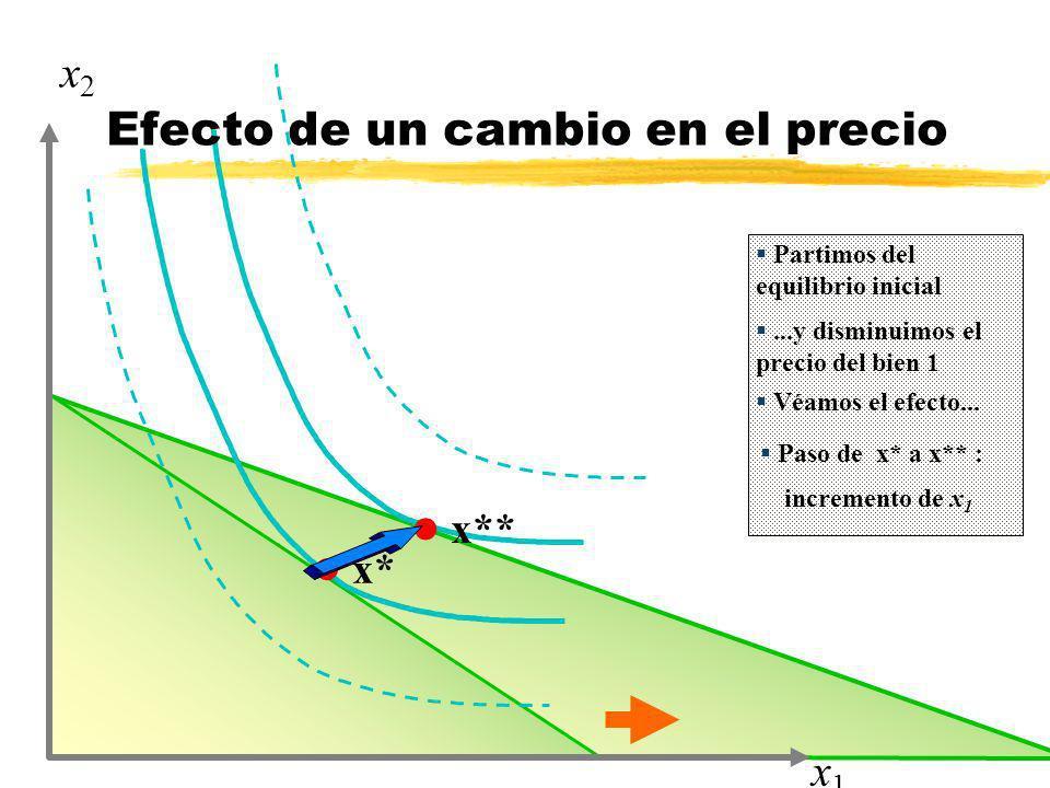 l x* l x** x1x1 x2x2 Partimos del equilibrio inicial...y disminuimos el precio del bien 1 Efecto de un cambio en el precio Véamos el efecto... Paso de