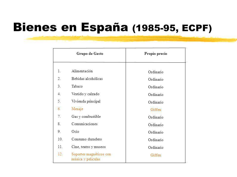 Bienes en España (1985-95, ECPF) Ordinario Giffen Ordinario Giffen 1.Alimentación 2.Bebidas alcohólicas 3.Tabaco 4.Vestido y calzado 5.Vivienda princi