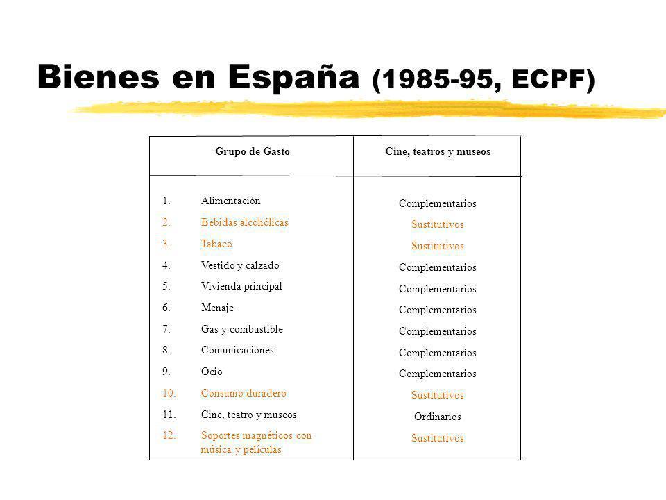 Bienes en España (1985-95, ECPF) Complementarios Sustitutivos Complementarios Sustitutivos Ordinarios Sustitutivos 1.Alimentación 2.Bebidas alcohólica