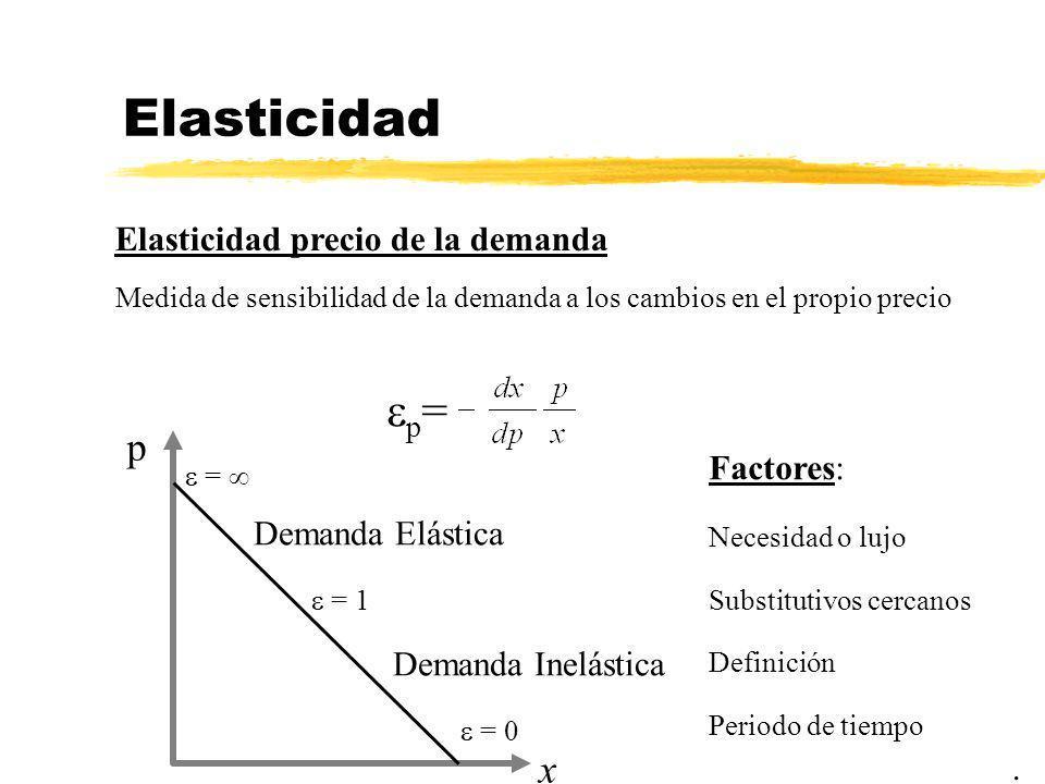 Elasticidad. Elasticidad precio de la demanda Medida de sensibilidad de la demanda a los cambios en el propio precio p = p x = 0 = 1 = Demanda Inelást